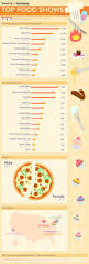 67 best cooking infographic images on pinterest infographics