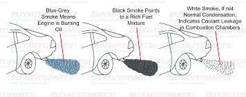 what do color mean what does exhaust smoke mean