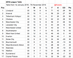 Premier League Table Liverpool Been The Best Premier League Side Of 2016 Anfield
