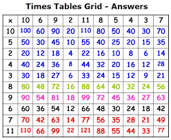times table grid times tables with answers claudiubita