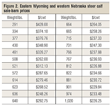 Sale Barns In Nebraska An Analysis Of 2014 Calf Prices And Projections For 2015 Beef