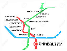 the metro map helathy or unhealthy lifestyle concept motivation steps to