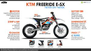 electric ktm motocross bike motorcycle explorer magazine plug in grant for electric