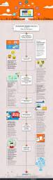 45 best web design images on pinterest web design trends