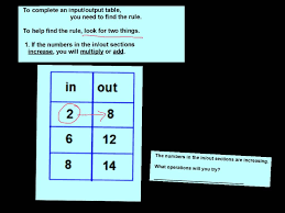 complete the table calculator worthy function rule for input output table calculator l45 about