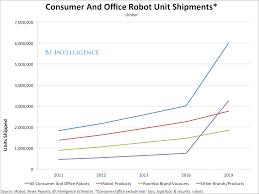 growth statistics for robots market business insider