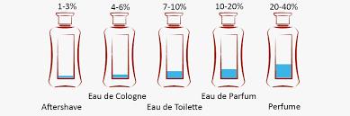 eau de toilette eau de s fragrance guide the idle