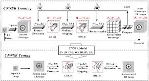 sensors free full text machine learning based single frame