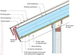can unvented roof assemblies be insulated with fiberglass bsi046 figure 08 vented unvented roof details