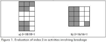 que es layout ingenieria a descriptive analysis of quantitative indices for multi objective