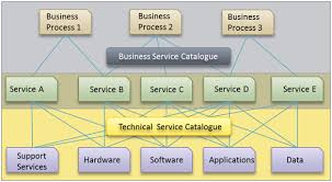 itil service catalogue u2013 a window to the world