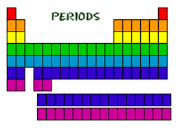 the rows of the periodic table are called periods in the modern periodic table