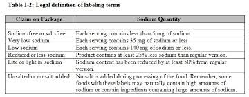 sea salt equivalent to table salt salty facts on sodium nasm blog