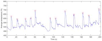 Vitrificateur No Visible Sensors Free Full Text Monitoring Sintering Burn Through Point
