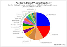 coupong for amazon black friday week black friday started last week in paid search adgooroo