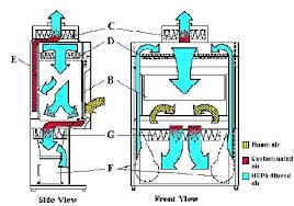 Safe Cabinet Laboratory File Cabinet Biological Safety Cabinet Bsc Use Environmental Health And Safety
