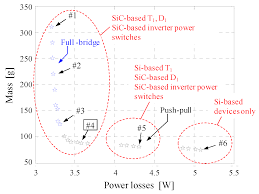 comparative study of optimally designed dc dc converters with sic