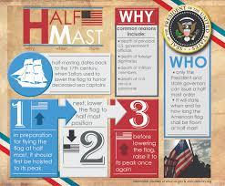 American Flag Regulations Half Mast Or Half Staff The Sextant