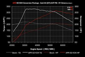 audi a4 b7 turbo upgrade apr k04 turbo upgrade for the a4 b7 2 0t fsi
