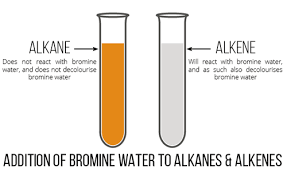Bromine On The Periodic Table 11 03 02 Reaction With Bromine Igcse Chemistry 2017