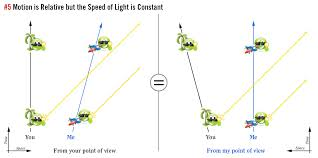 Speed Of Light Constant The Death Of The Now Einstein In 10 Easy Pictures