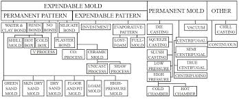 pattern making in metal casting metal casting process and foundry production procedure weldingis com