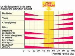 taux d humidité dans une chambre humidité dans une chambre inspirant taux d humidite ideal dans une