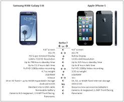 difference between iphone and android difference between android and iphone mytechlogy