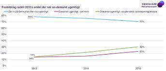 tv streaming og online video u2013 på vej mod en ny normal blogmindshare