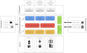 modeling and management of usage aware distributed datasets for
