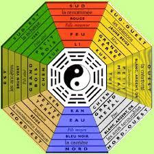 couleur cuisine feng shui magie de l envoûtement retour d affection le feng shui et les