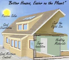 Most Energy Efficient Home Designs Plan For Designing A Home - Designing an energy efficient home