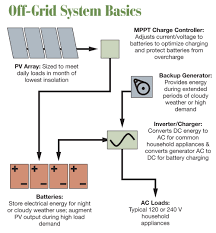 considerations for off grid pv systems home power magazine