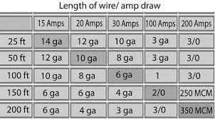 wire size for motor color code for residential wire how to match