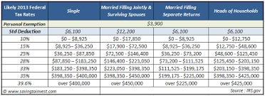 federal tax tables single 2013 tax changes credits and impacts you need to be aware of when