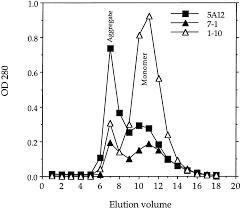 monoclonal antibodies that distinguish between two related