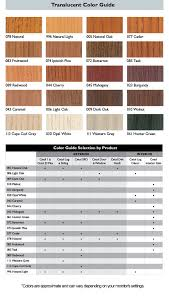 wood stain u0026 finish supply center exterior and interior finishes