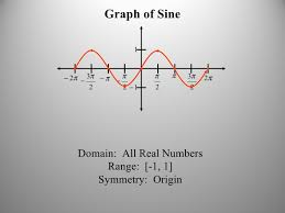 graphing translations of trig functions
