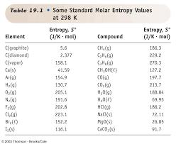 Standard Entropy Change Table Untitled Document