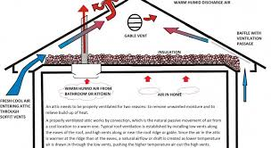 how do bathroom fans work exciting ultra fab mini solar plumbing attic vent fan for plumbing vent