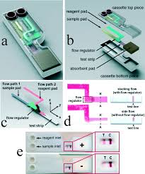 self contained microfluidic systems a review lab on a chip rsc