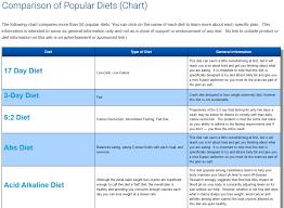 10 best ideas about compare online diet programs