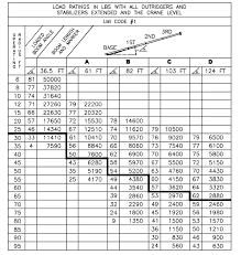 manitex 124wl boom truck load chart range chart