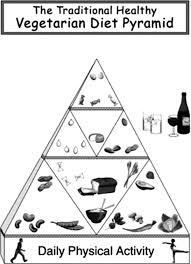 pyramid of healthy food colouring page colouring tube