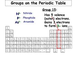 He On The Periodic Table Day 11 Periodic Table