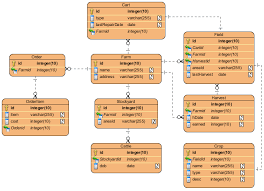pin specification window in erd visual paradigm know how