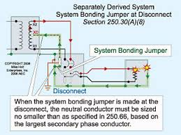 grounding and bonding of separately derived systems electrical
