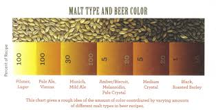 beer varieties the origins part three colour