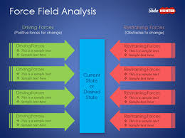 free lewin u0027s force field analysis powerpoint template free