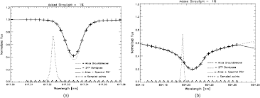 adaheli exploring the fast dynamic sun in the x ray optical
